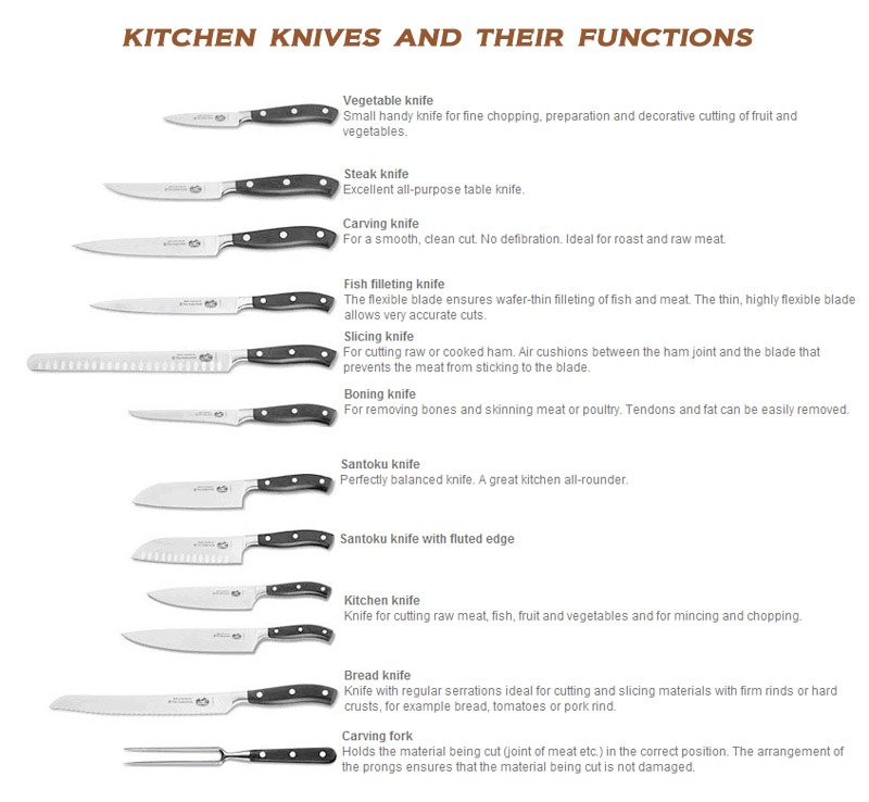 Superb List Of Kitchen Utensils And Their Uses With Pictures   Full Size Of Kitchen:lovely Kitchen Utensils And Their Uses Hacks Gadgets  Wonderful Kitchen Utensils ...